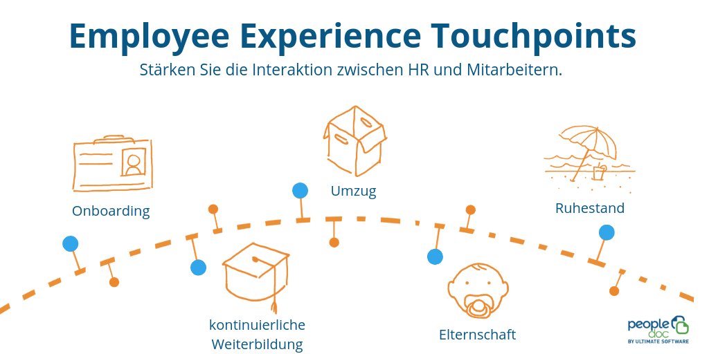 DE19 - Grafik - Employee Experience Touchpoints - Pillar Page