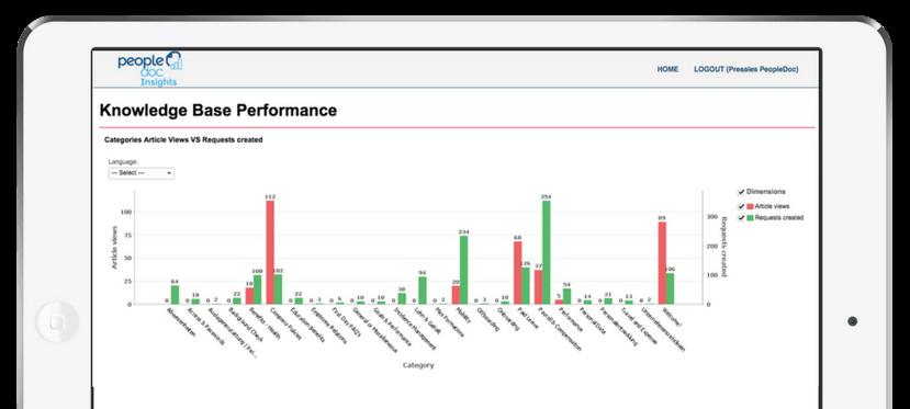 PeopleDoc Advanced Analytics